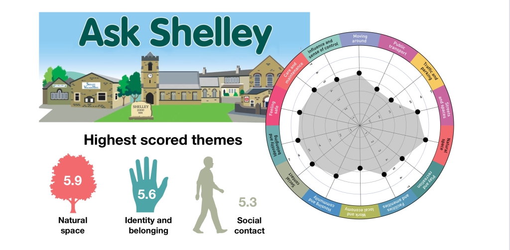 Ask Shelley highest scores